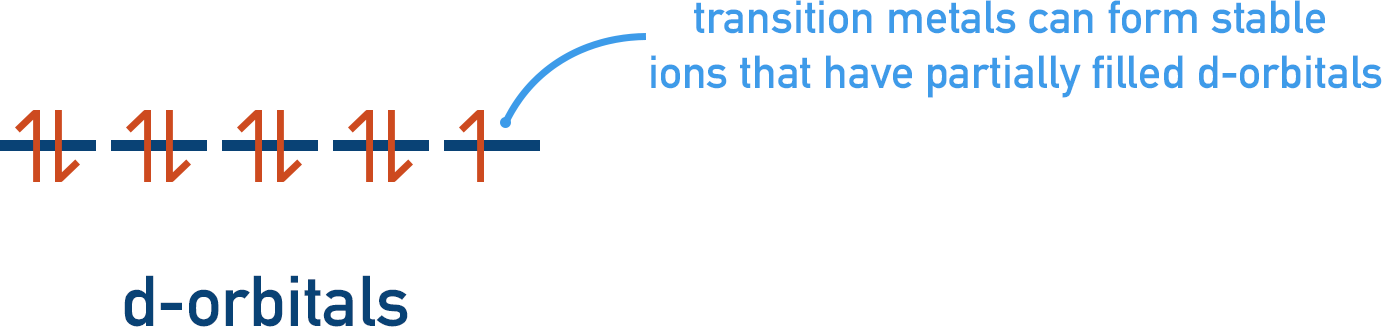transition metal partially filled d-orbitals