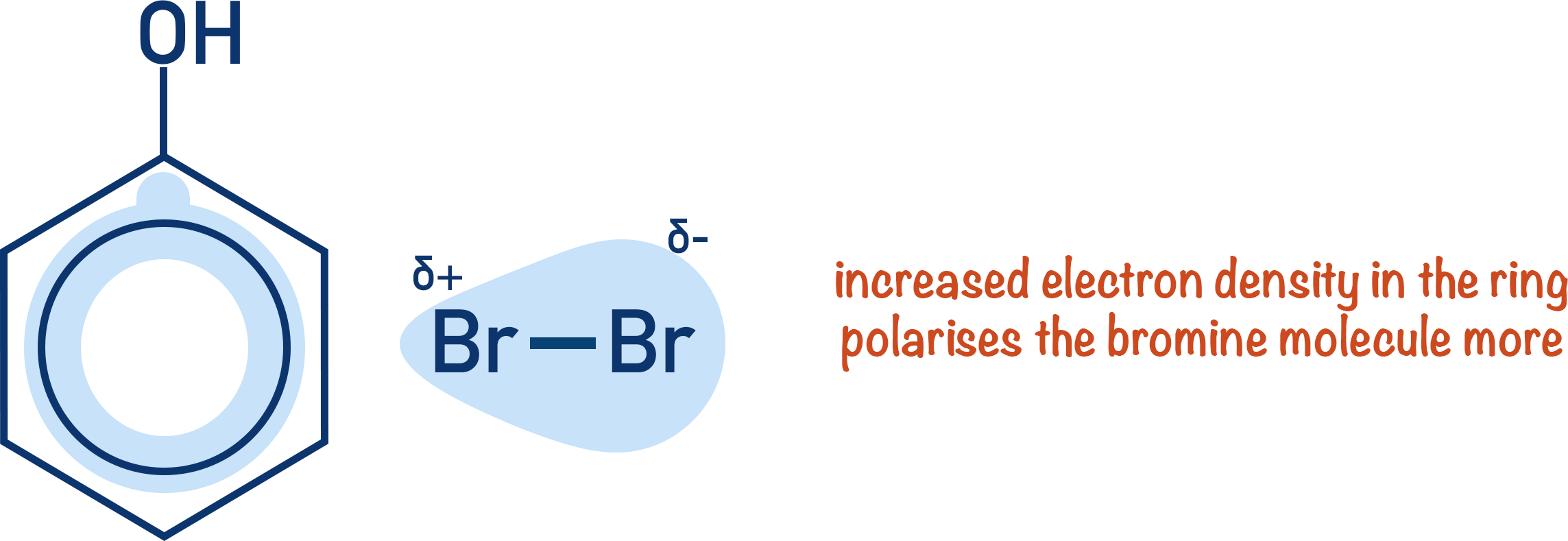 bromination of phenol polarisation bromine a-level chemistry