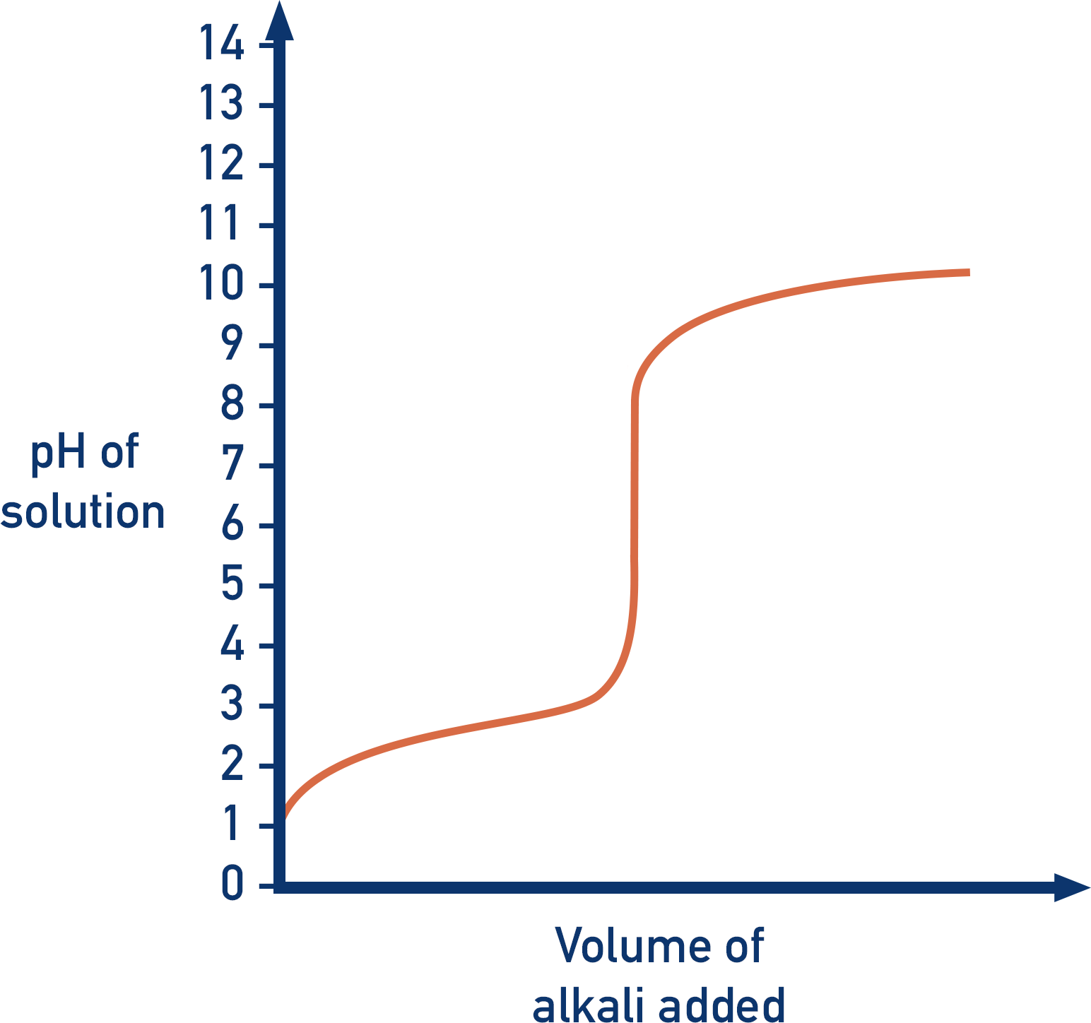 titration curve shape