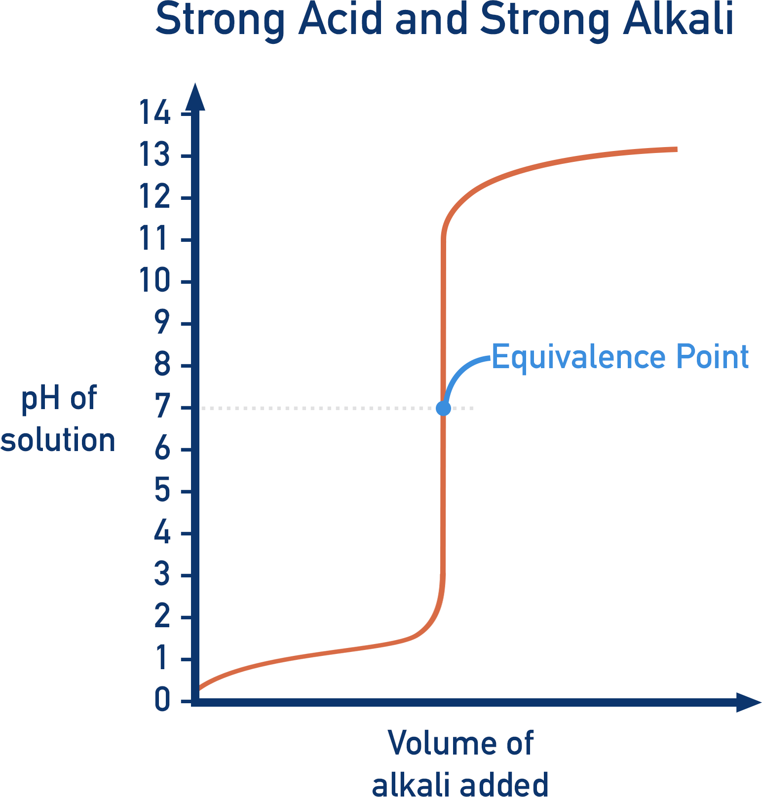 titration curve shape strong acid strong alkali