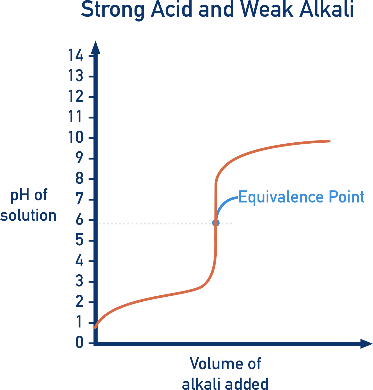 titration curve shape strong acid weak alkali