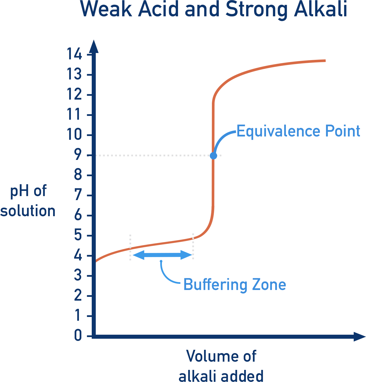titration curve weak acid strong alkalie