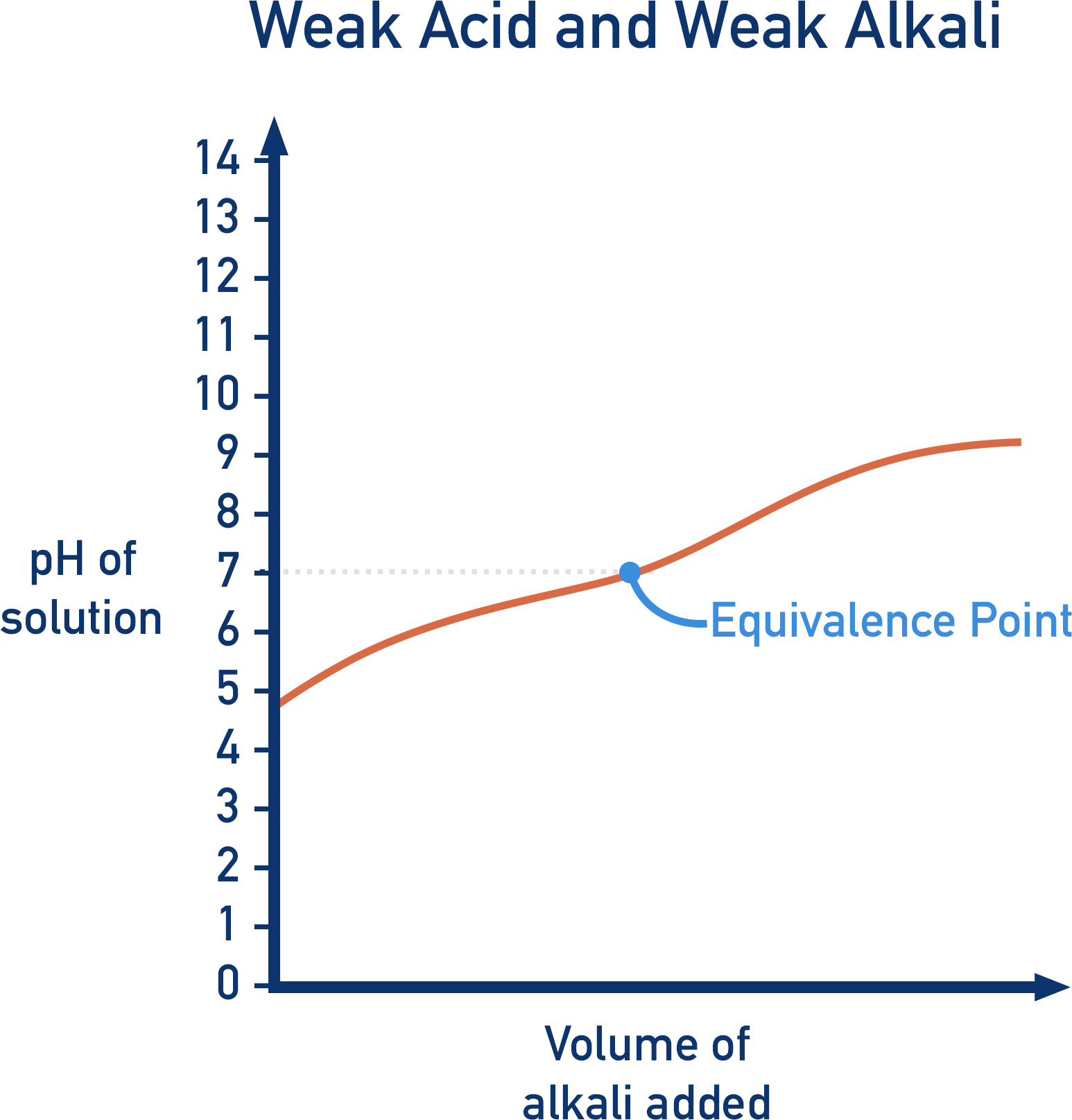 titration curve weak acid weak alkali