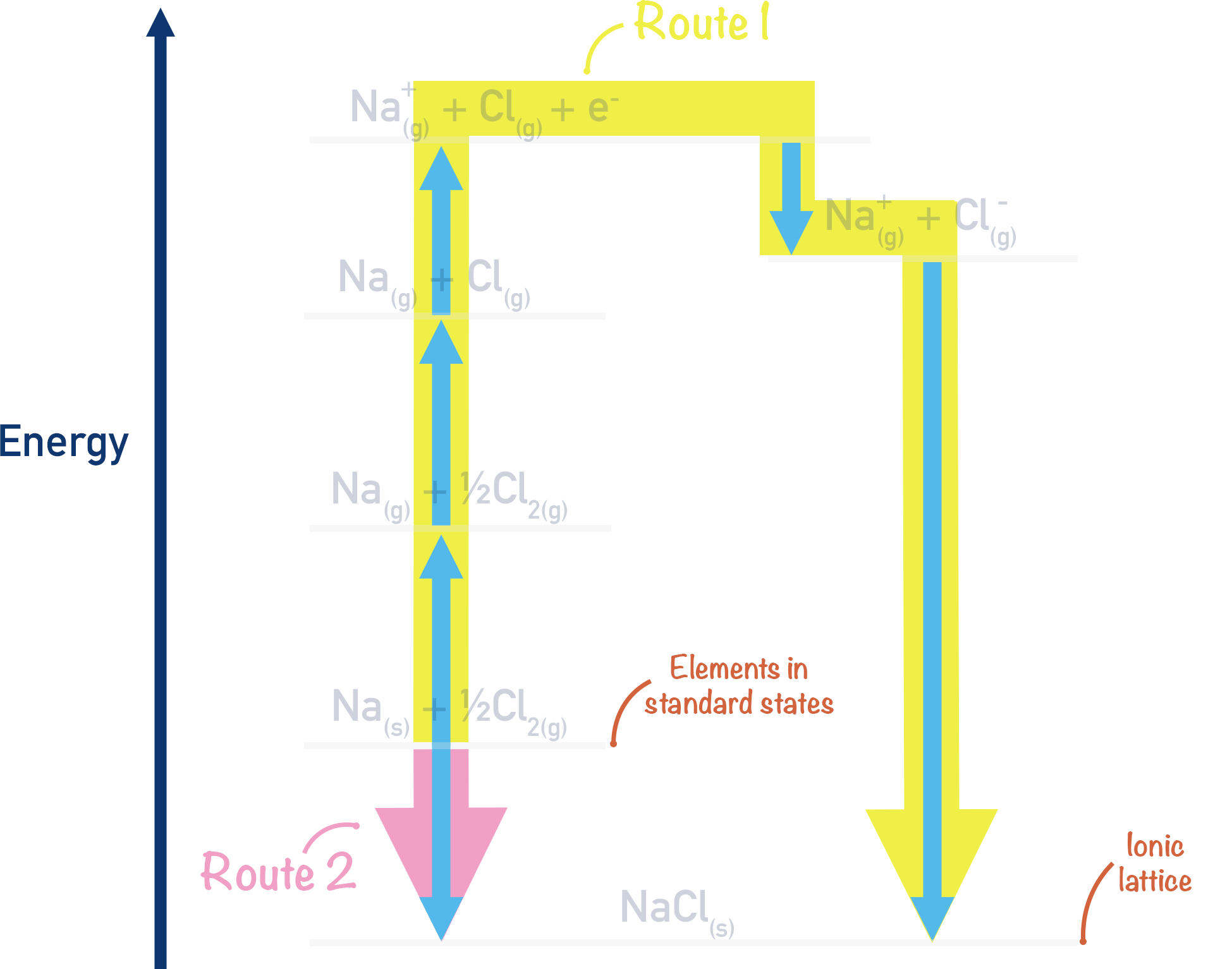 born-haber cycle sodium chloride route 1 and 2 a-level chemistry