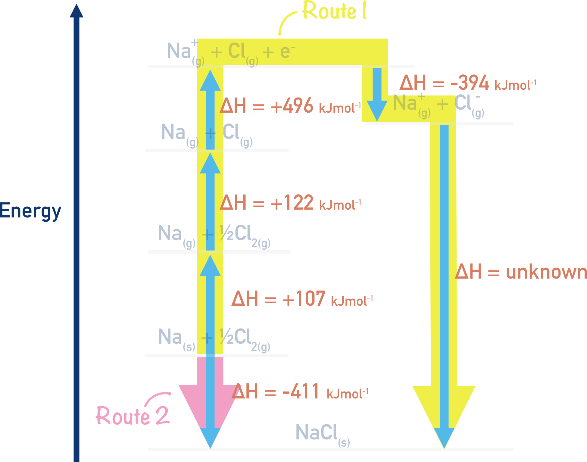 born-haber cycle sodium chloride route 1 and 2 values a-level chemistry