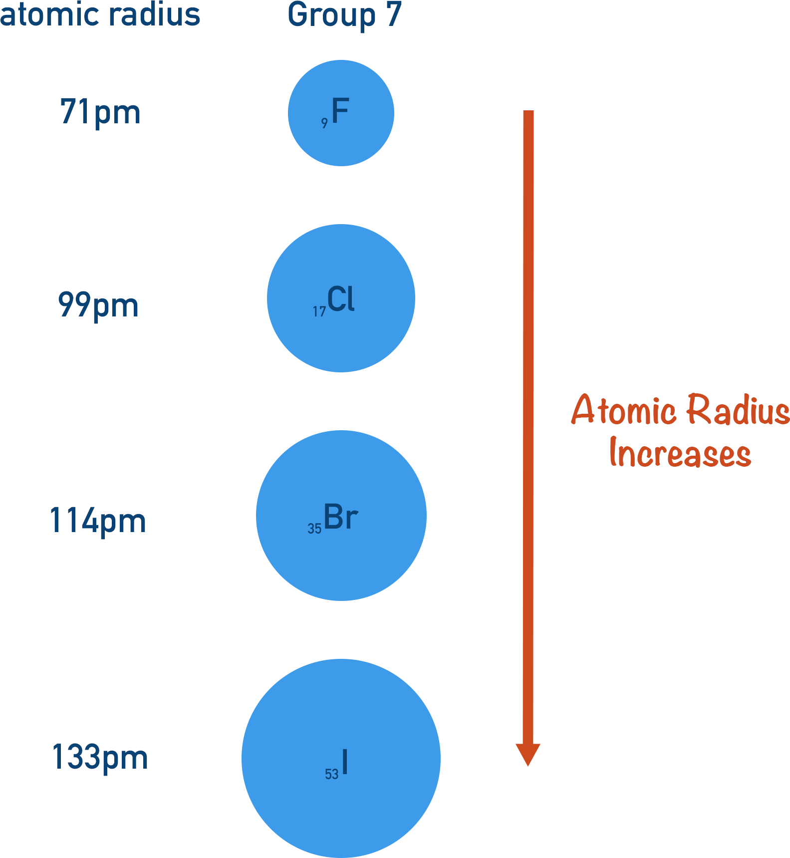 how atomic radius changes down group 7 shielding increase