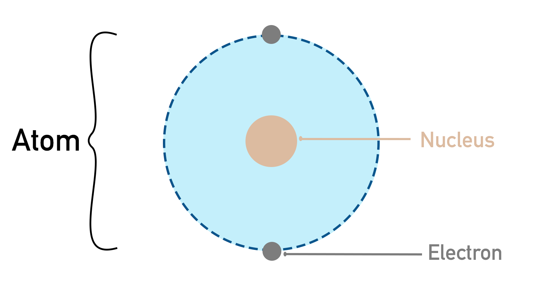 nuclear model of an atom, showing nucleus and electrons