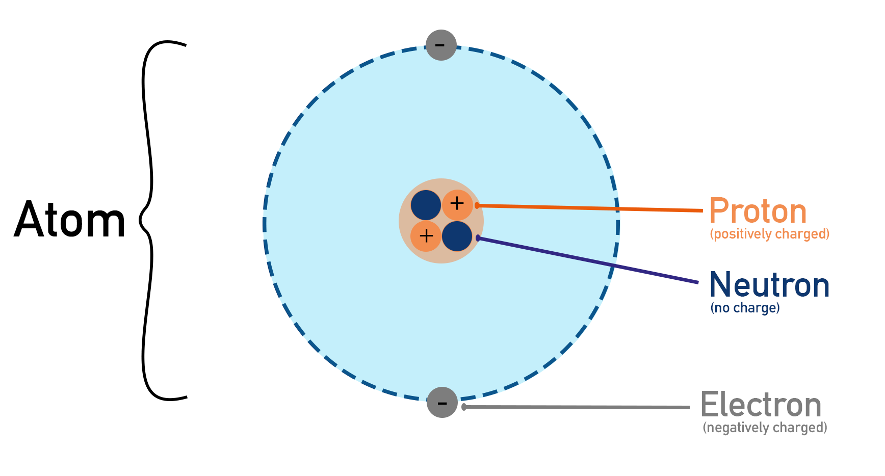 atom with positively charged protons and neutrons in a nucleus