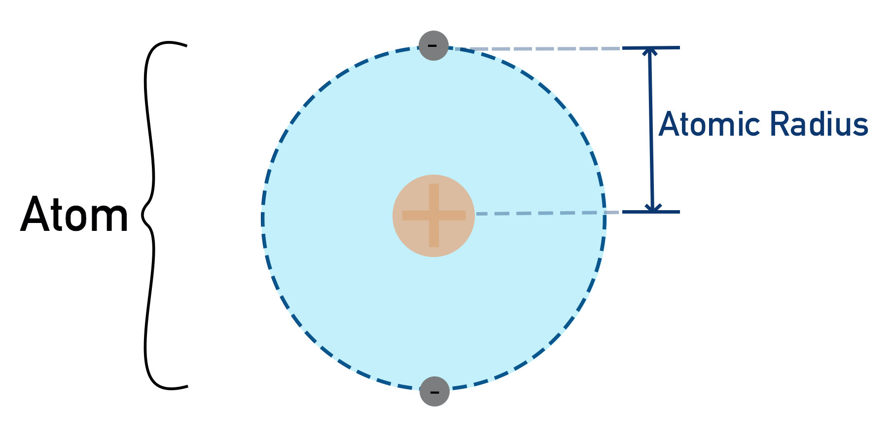 atomic radius of simple atom from nucleus to outer electrons