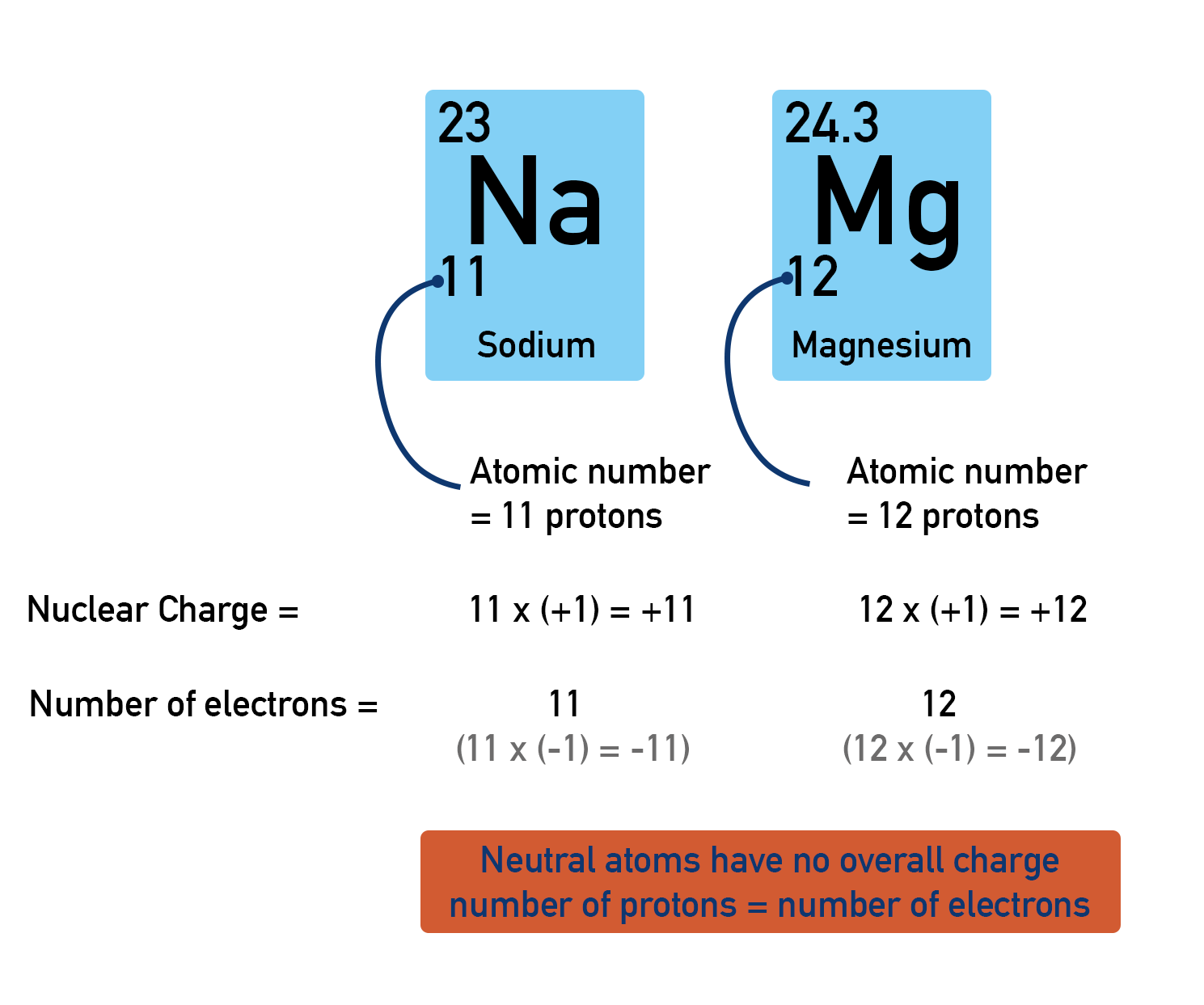 Sodium and magnesium losing electrons to form positive ions, atomic number