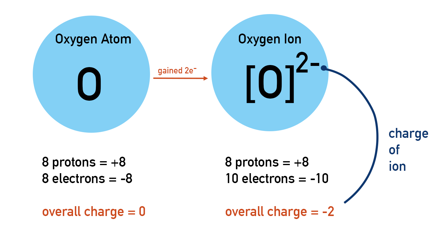 Formation of negatively charged oxygen, oxide, ion