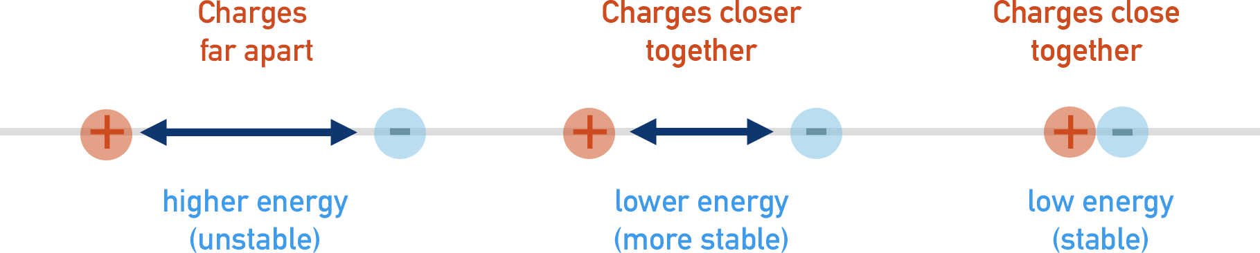 Electrostatic attraction, how energy changes with attraction of oppositely charged ions