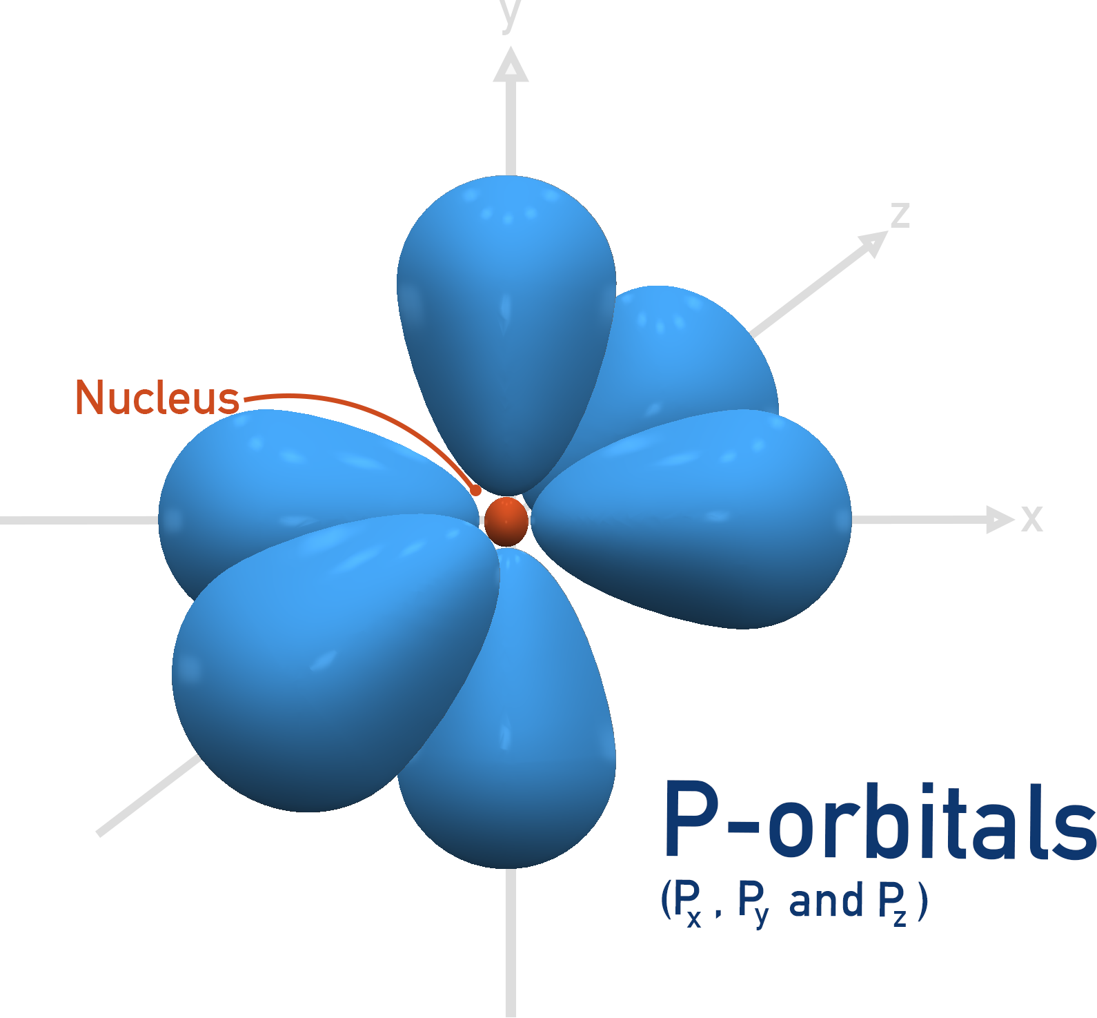 A-Level chemistry, all p-orbitals px, py and pz shape electron density
