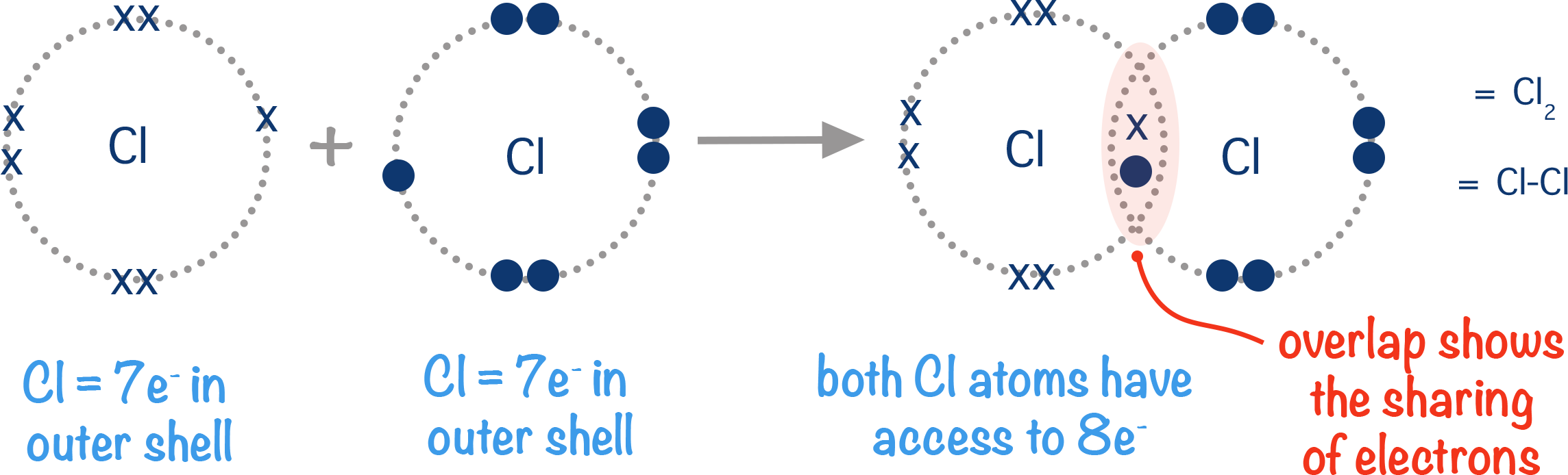 covalent bond between two atoms of chlorine sharing electrons a-level chemistry