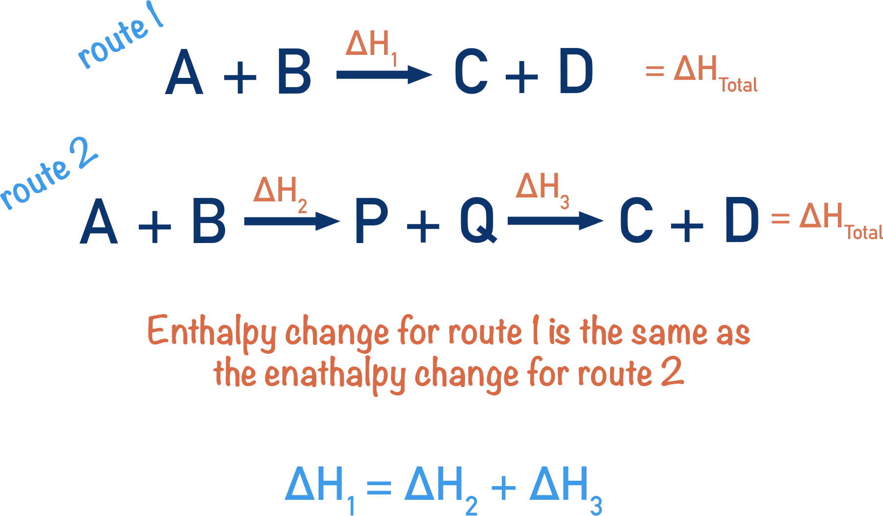 Hess Law route 1 2 enthalpy change Hess Cycle A-level Chemistry