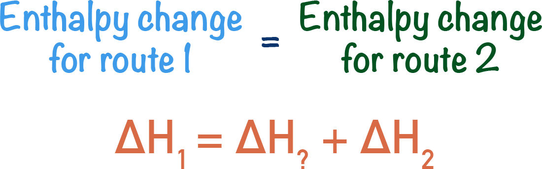 using Hess Law and Hess Cycle to find unkown enthalpy change route