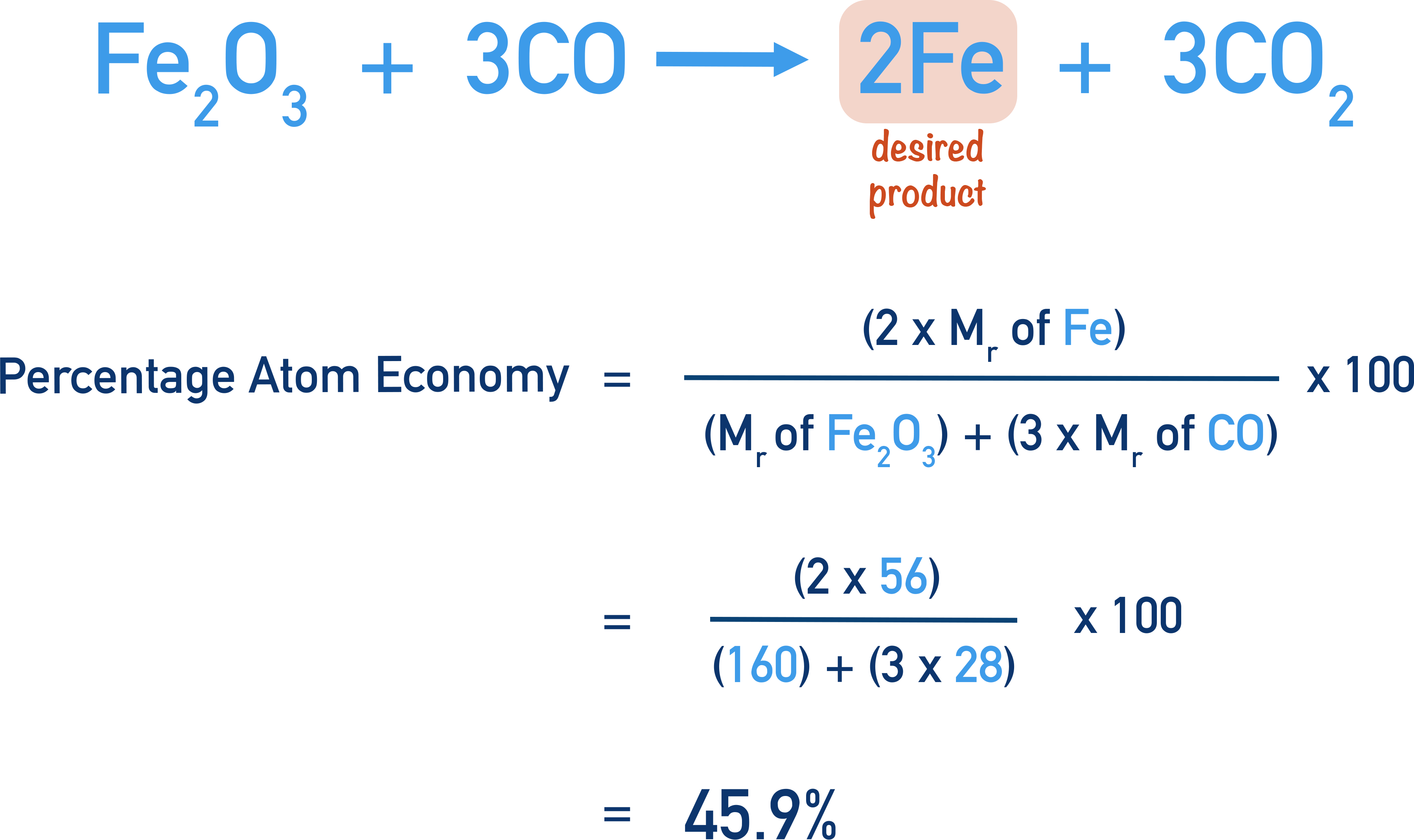 finding percentage atom economy for production of iron from iron oxide and carbon Fe + O forms Fe2O3