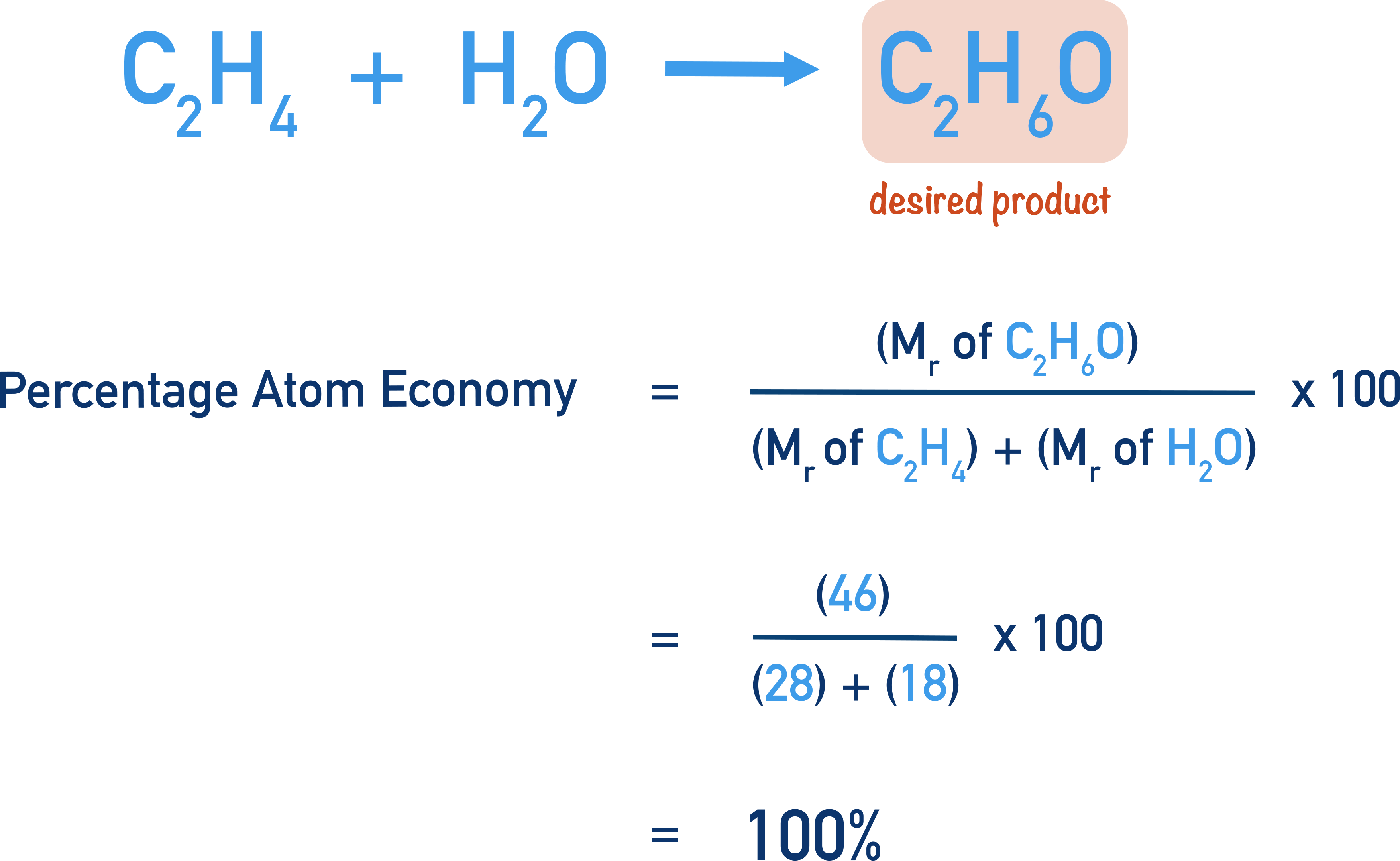 finding percentage atom economy for production of ethanol from ethene and water C2H4 + H2O forms C2H6O
